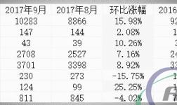 """中国9月大宗商品""""胃口""""大增:铁矿石进口创历史新高 煤炭升至三年高位"""