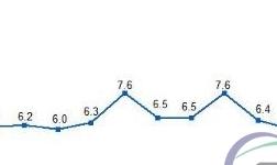 统计局:9月规模以上工业增加值增长6.6% 原油加工及发电量均有所增长