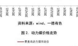 铝:供暖季减产大局已定 原料短缺加剧