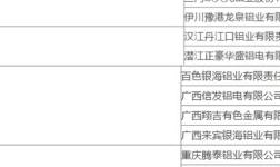 工信部2017年电解铝行业专项节能监察名单发布