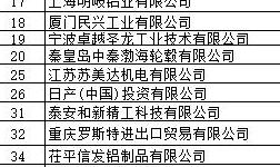 2017年8月中国铝合金车轮出口情况简析