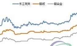 铝价上扬趋势延续,环保督查成果显著