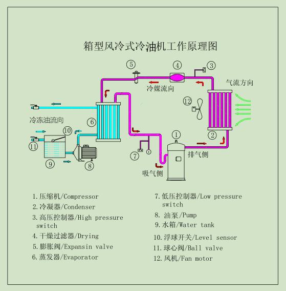 冷油机: 恒盛达机械工业油冷却机是利用冷媒的蒸发吸热原理进行冷却工作的,油泵从机床油箱抽取油液至制冷系统中进行热交换处理,冷却后的液压油再经油冷机出油管路回到机床油箱中,通过油液 功能原理: 恒盛达机械工业油冷却机是利用冷媒的蒸发吸热原理进行冷却工作的,油泵从机床油箱抽取油液至制冷系统中进行热交换处理,冷却后的液压油再经油冷机出油管路回到机床油箱中。这样,通过油液的连续循环工作使整个油的油温持续下降。油冷机通过温度控制器的温度传感器反应油箱内油液的适时温度。用户可以根据实际工作需要任意设置控制温度,温度