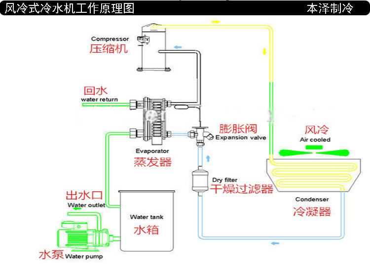 水循环冷冻机