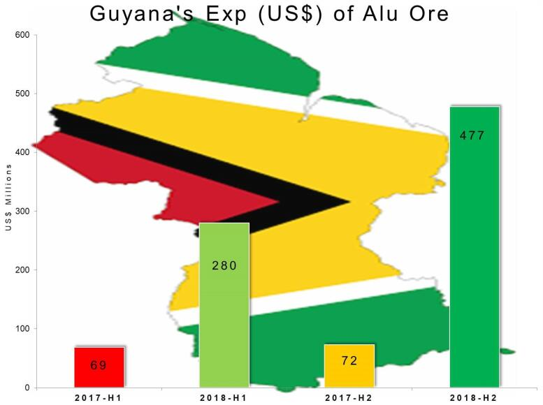 Guyana's bauxite exports to decline in H2 2018 on US