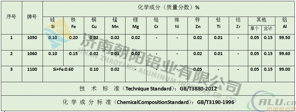 北京lf21合金铝卷一公斤多少钱?