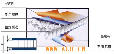 Changzhou Lidao supplys aluminium honeycomb-shaped board
