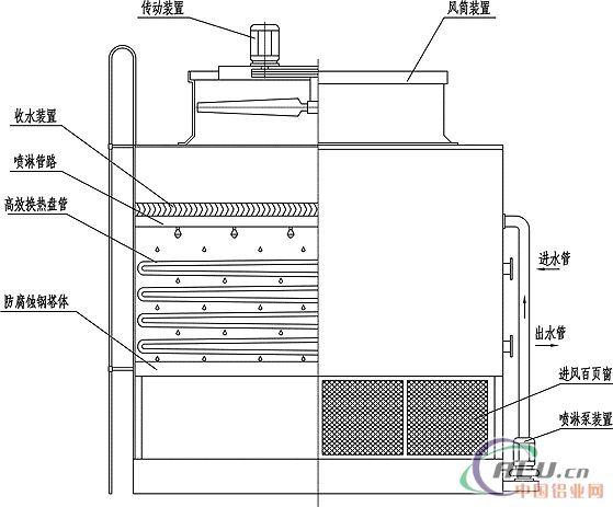 工业冷却塔-佛山慷明环保节能空调设备有限公司是由
