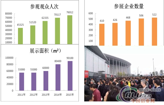 Fenestration China 2015展后报告