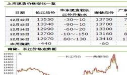 铝市|到货偏少+环保检查 广东铝锭升水暴涨