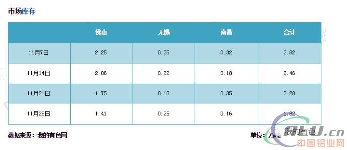 运力改善有限铝棒厂资金乏力 减产及停产潮席卷市场