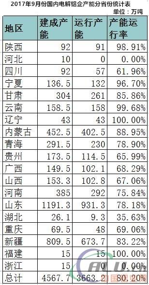 2017年9月份电解铝产能运行分析