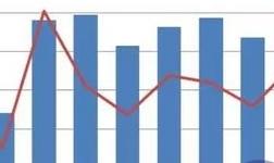 AM统计:9月份中国国产铝土矿消费量环比增加3.4%