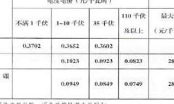 青海电网输配电价公布 电解铝电度电价7.49分