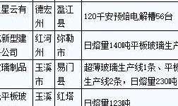 云南省电解铝、平板玻璃行业落后产能名单公示
