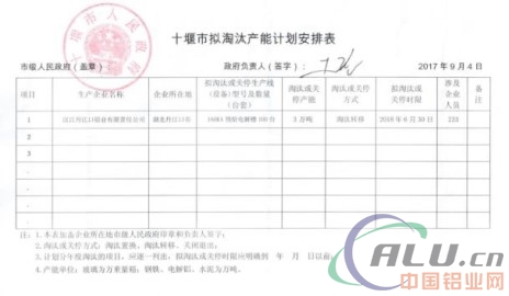 湖北省经信委关于汉江丹江口铝业有限责任公司电解铝项目产能淘汰的公示