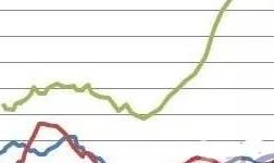 采暖季限产将引爆铝棒市场 供不应求是大概率