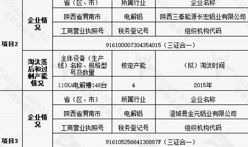 关于陕西美鑫产业投资有限公司年产30万吨铝镁合金建设项目产能置换方案的公告