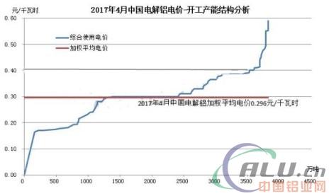 4月中国电解铝行业用电价格分析