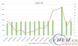 4月电解铝产量同比增长7.6%达276.6万吨