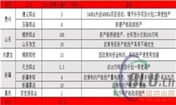 1-4月中国电解铝产能变化精析