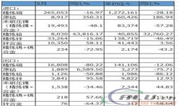 海关:中国2017年5月基本金属进出口数据一览