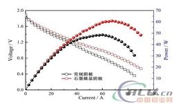 宁波材料所利用石墨烯研制出千瓦级铝空气电池