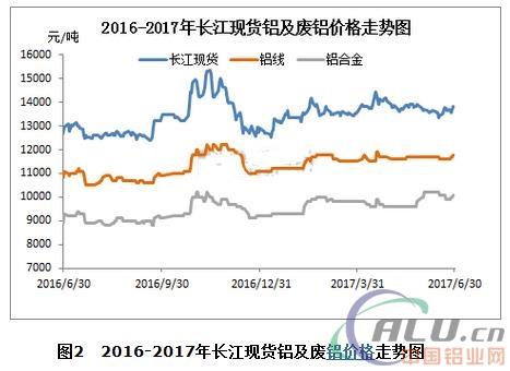 铝行业淡季将抑制铝价大涨