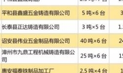 """福建已取缔35家""""地条钢""""企业名单"""