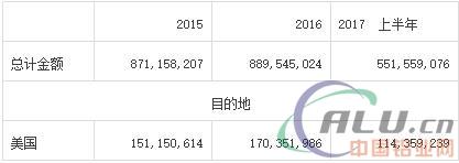AM统计:2015-2017年中国工业型材箔出口量统计