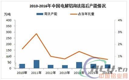 近几年中国铝行业发展现状分析