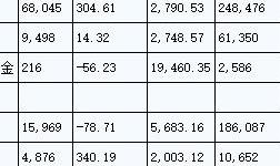 中国7月精炼铜、原铝等基本金属进出口数据一览
