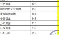2017年《财富》500榜单九家有色矿业公司榜上有名