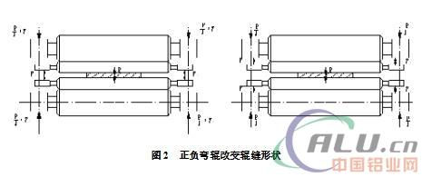 铝及铝合金板带材压延过程中的板型控制研究
