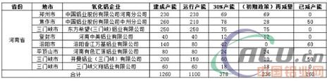 河南采暖季限产方案公布 铝行业影响在哪儿