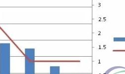 2017-2018年秋冬季节河南氧化铝减产政策分析