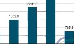 2017年上半年中国原铝(电解铝)销量及产销率分析