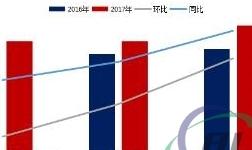 2017年8月中国铝板带箔产量环比增加12.99%