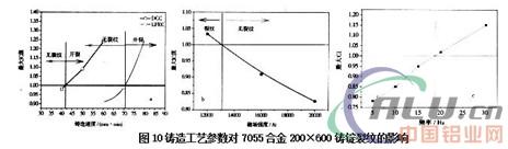 铝合金板坯熔铸生产过程中值得关注的 一些问题