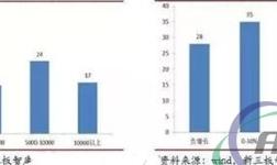 93家轨道交通企业半年报:总营业收入61.72亿元