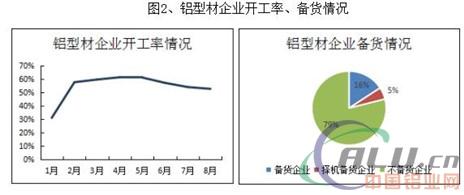 铝下游企业国庆备货情况调研