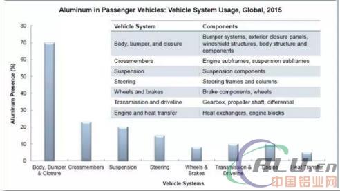 新材料应用在汽车轻量化设计中的现状浅析