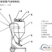 铝合金浇铸用气动喷粉机