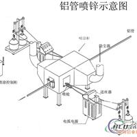 供应铝扁管喷锌机