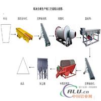 铝灰分离生产线工艺流程示意图