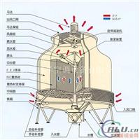 120吨圆形冷却塔生产厂家