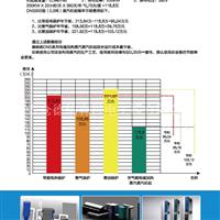 環保型蒸汽發生器