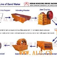 砂石破碎生产设备|沙石设备河南-红星