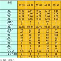 日本昭和电工圆形氧化铝