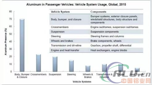 新材料應用在汽車輕量化設計中的現狀淺析